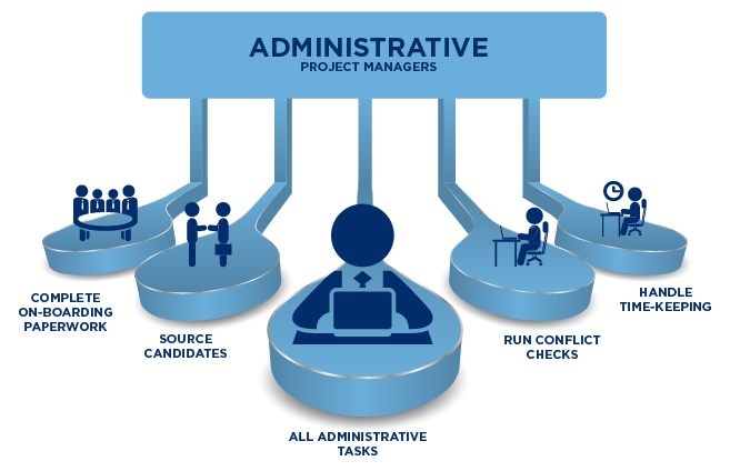 Adminastrative Project Managers